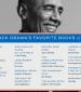Barack Obama 2020 Book Recommendations